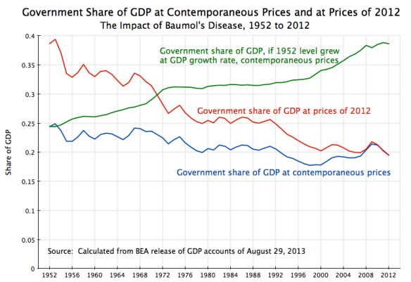 Government Share of GDP and Baumol's Disease, 1952 to 2012