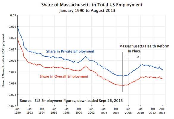 Share of Massachusetts in US Employment, Jan 1990 to Aug 2013