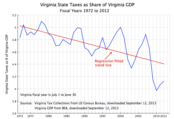 Virginia State Taxes as share of Virginia GDP, FY 1972-2012