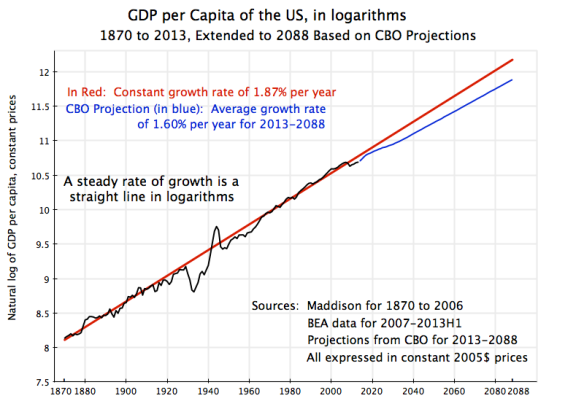 Long Run US GDP per Capita Growth (1870-2088) in logarithms