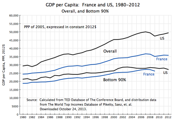 France vs US, 1980-2012, GDP per capita overall and of bottom 90%