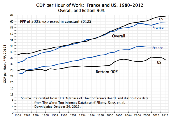 France vs US, 1980-2012, GDP per hour overall and of bottom 90% (Autosaved)