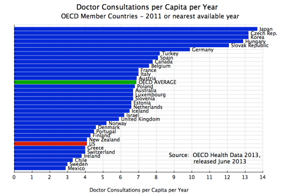 Health - Doctor Consultations per Capita, OECD, 2011