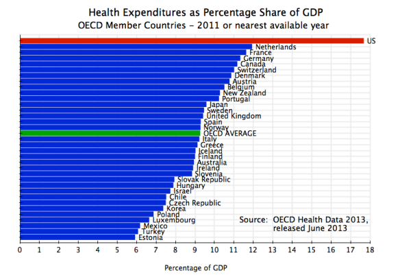 Health Expenditures as Share of GDP, OECD Countries, 2011