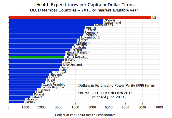 Health Expenditures in PPP$, OECD, 2011