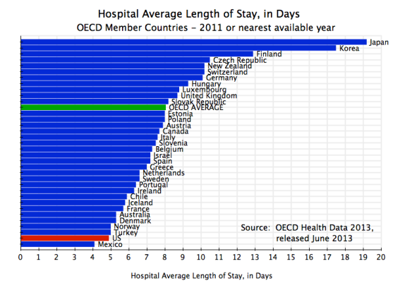 Health - Hospital Average Length of Stay in Days, OECD, 2011