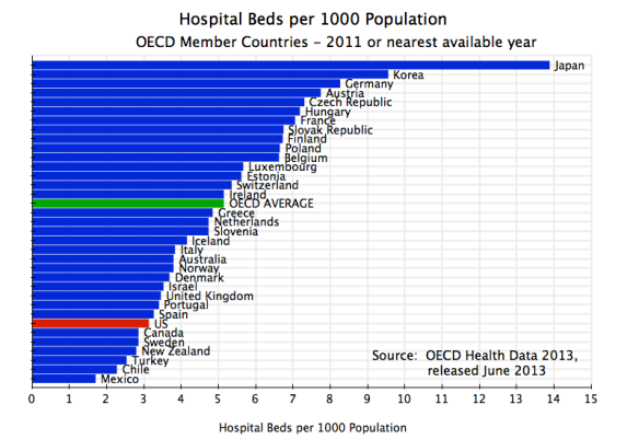 Health - Hospital Beds per 1000 population, OECD, 2011