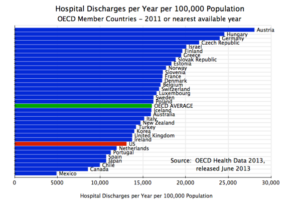 Health - Hospital Discharges per 100,000 population, OECD, 2011