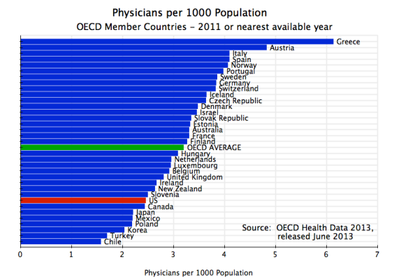 Health - Physicians per 1000 Population, OECD, 2011