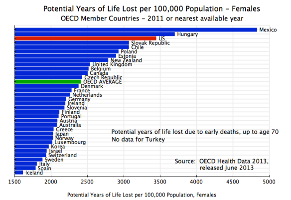 Health - Potential Years of Life Lost, per 100,000, Females, OECD, 2011