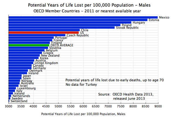 Health - Potential Years of Life Lost, per 100,000, Males, OECD, 2011