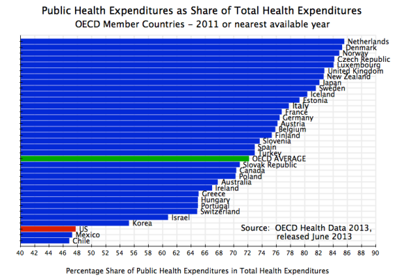 Health - Public Expenditures as Share of Total Health Expenditures, OECD, 2011