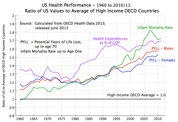 Health - US vs HI OECD, 1960 to 2010:11