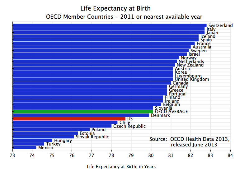 Average live births per adult lifespan