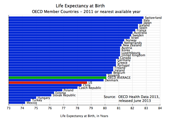 Life Expectancy at Birth, Total Population, OECD, 2011