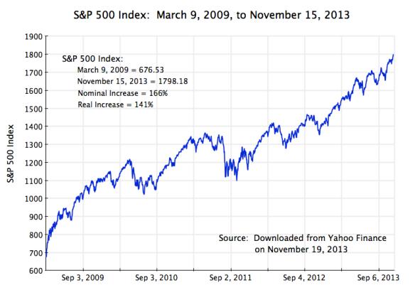 S&P500 Index, March 9, 2009, to Nov 19, 2013