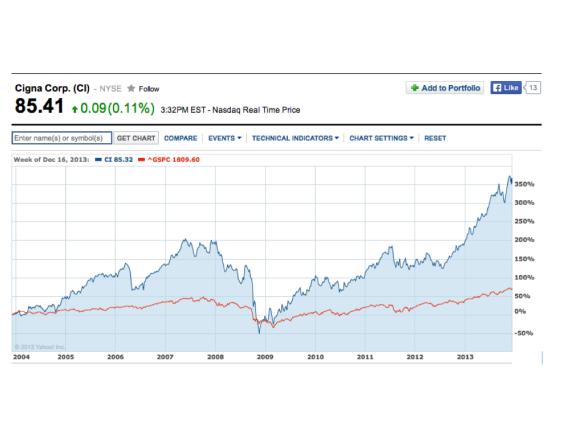 Cigna share price, Dec 1, 2003 to Dec 16, 2013.001