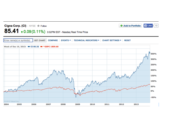 Cigna share price, Dec 1, 2003 to Dec 16, 2013.001