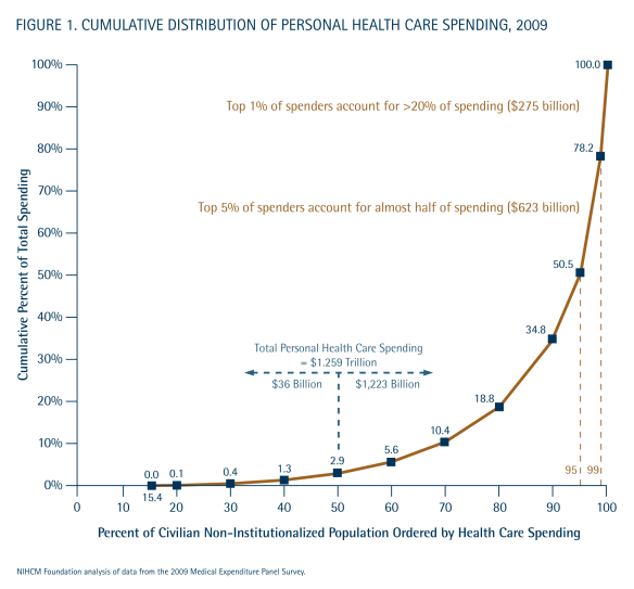 Concentration of Health Spending, 2009