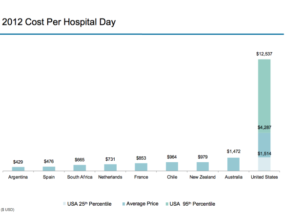 Health Prices 2012 - Cost per Hospital Day -2.001