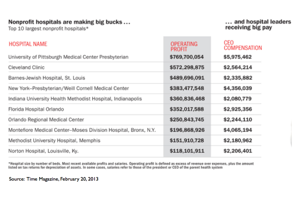Health - Profits & CEO Compensation at Non-Profit Hospitals, 2010.001