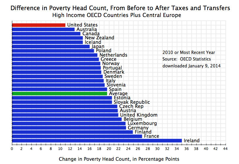 Inequality And Poverty In The US Worse Than Elsewhere Due To - Which country has the highest poverty rate