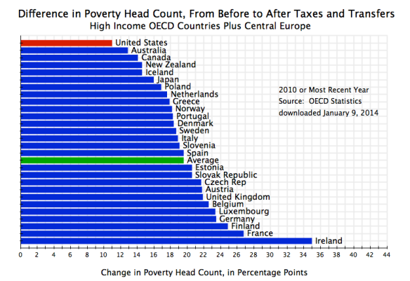 Dif in Poverty Head Count, Before to After Taxes & Transfers, OECD, 2010