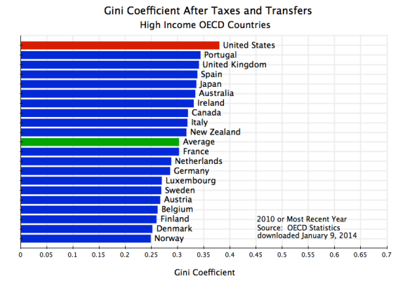 Gini After Taxes and Transfers, OECD, 2010