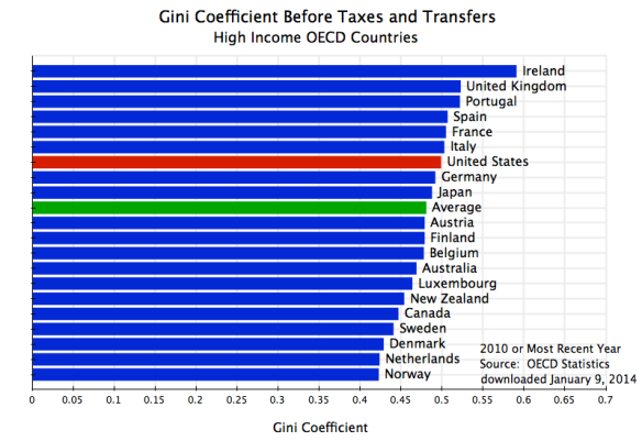 Gini Before Taxes & Transfers, OECD, 2010