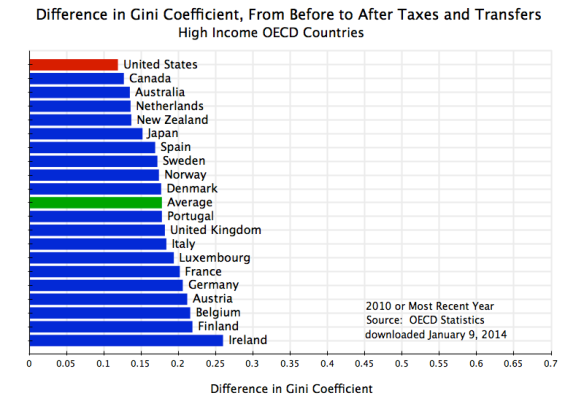 Gini Coefficient - Dif Before and After Taxes & Transfers, OECD, 2010