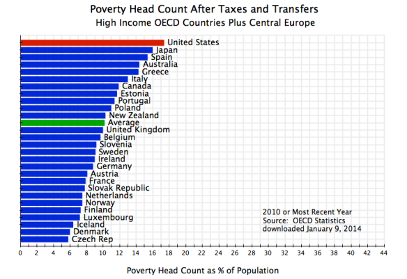 Poverty Head Count After Taxes & Transfers, OECD, 2010