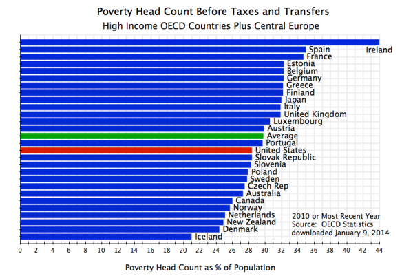 Poverty Head Count Before Taxes & Transfers, OECD, 2010