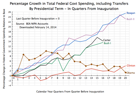 Fed Govt Spending, Total incl Transfers, Quarterly