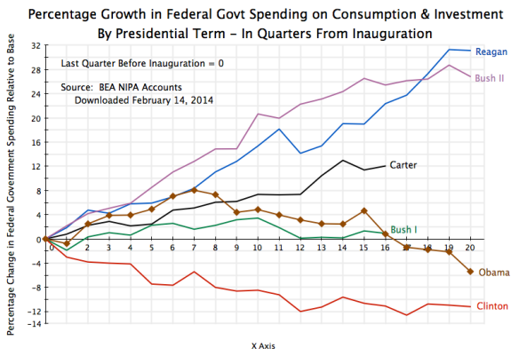 Federal Govt Spending on Goods & Services by Presidential Term, Quarterly