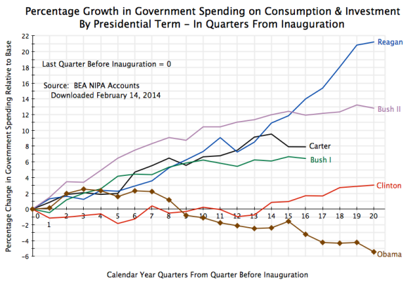 Govt Spending on Goods & Services by Presidential Term, Quarterly