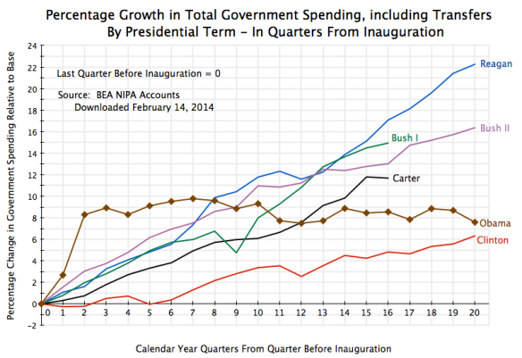 Govt Spending, Total incl Transfers, by Presidential Term, Quarterly