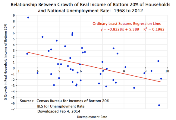 Real Income Growth of Bottom 20% vs Unemployment Rate, 1968-2012