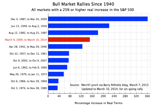 Bull Markets, 1940-2014, updated to March 10, 2014