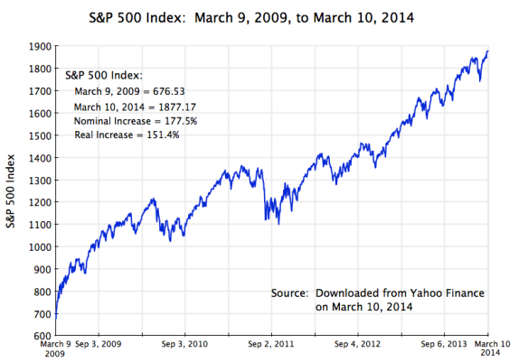 S&P 500 Index, March 9, 2009, to March 10, 2014