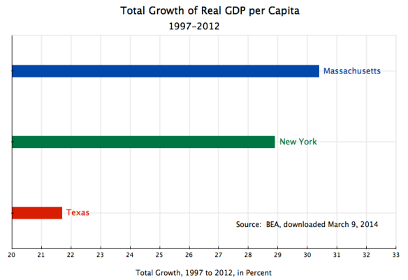 State-Level Growth of GDP per Capita, 1997 - 2012