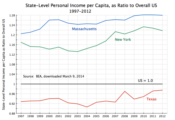 State-Level Personal Income as Ratio to US, 1997-2012