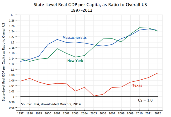 State-Level Real GDP per Capita as Ratio to US, 1997-2012