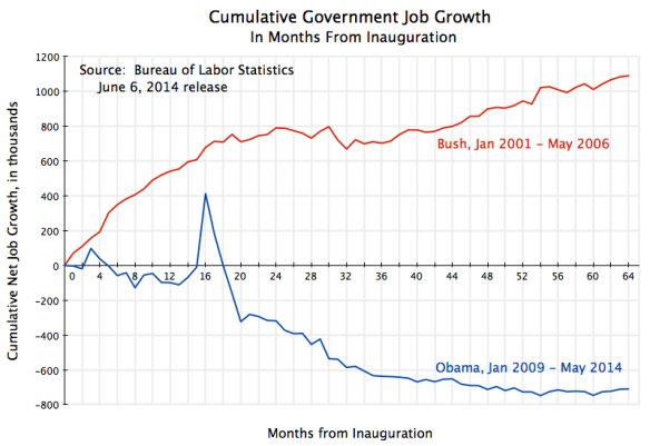 Cumul Govt Job Growth from Inauguration to May 2014