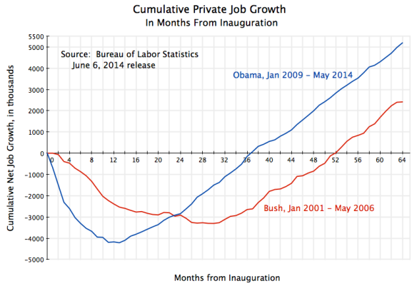 Cumul Private Job Growth from Inauguration to May 2014