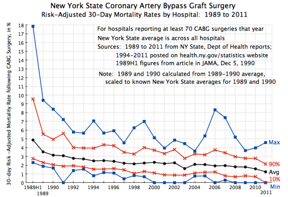 New York State CABG Mortality, with distribution, 1989-2011