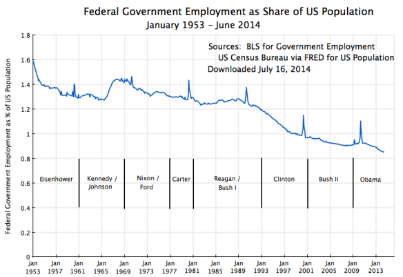 Fed Govt Employment as % of US Population, Jan 1953 - June 2014