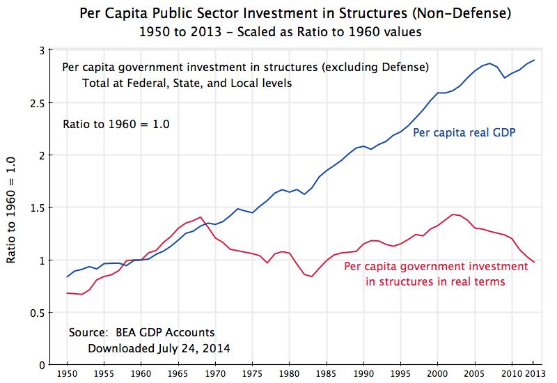 Real Per Capita Public Investment Vs Gdp 1950 2013