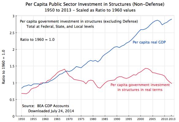 Real per Capita Public Investment vs. GDP, 1950-2013
