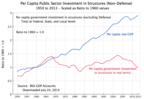 Real per Capita Public Investment vs. GDP, 1950-2013