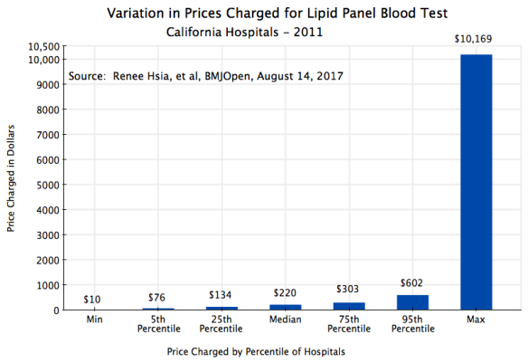 Blood Test Prices in California - Lipid Panel